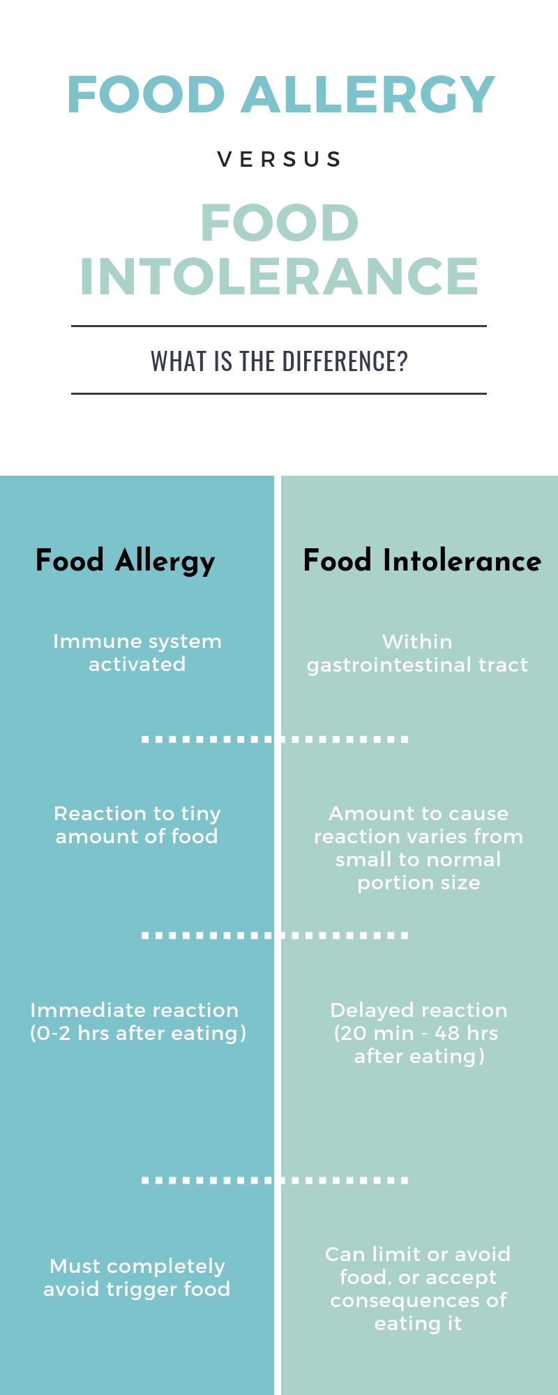 chart of differences between food allergies and food intolerances